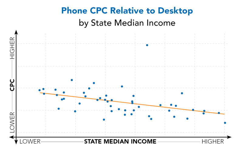 Phone-CPC-Relative-to-Desktop-by-SMI