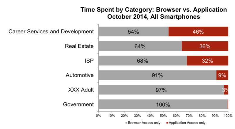 Mobile web vs. apps