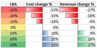 Simplistic-LBA-cost-and-revenue-models