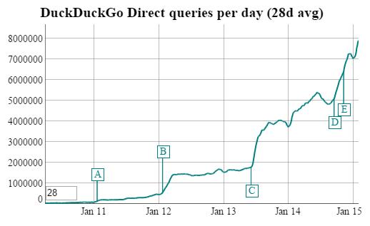 duckduckgo-traffic