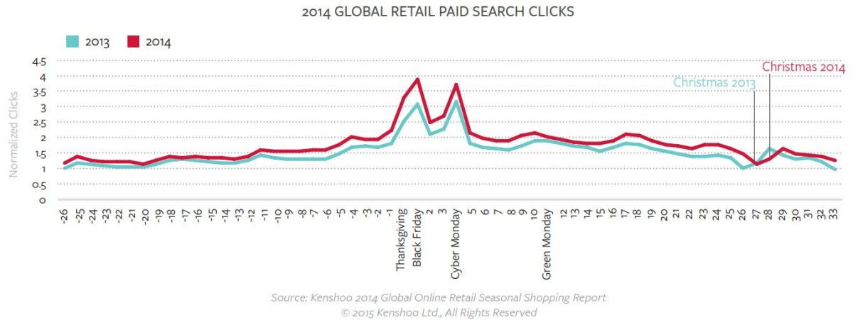 holiday ecommerce paid search clicks 2013 vs 2014 kenshoo