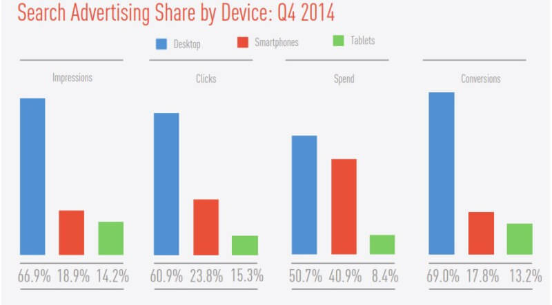 Paid Search performance by device Q4 2014 - Marin Software
