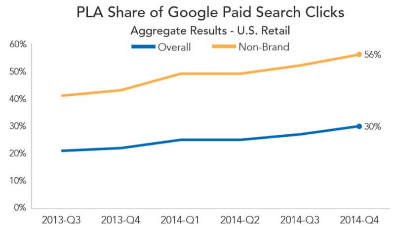plas reach 56 percent non-brand google clicks
