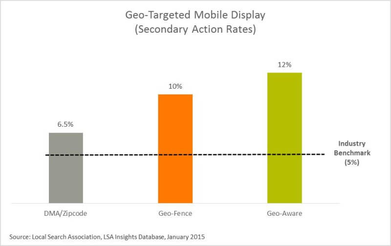 geo-targeted mobile display (secondary action rates)