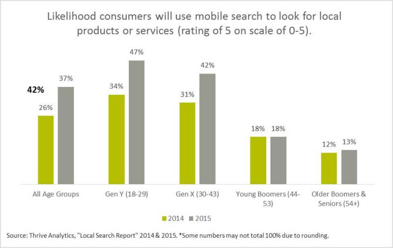 Likelihood consumers will use mobile search to look for local products or services