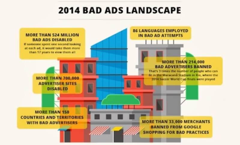 2014 google adwords bad ads landscape