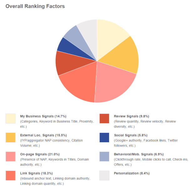 moz-local-search-ranking-factors-2014