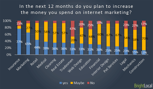 Increase spend on internet marketing in next 12 months