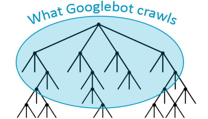 Googlebot may not crawl all the pages of your site