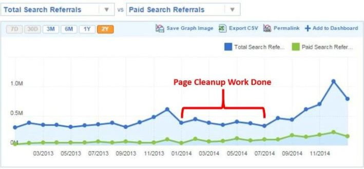 Removing Unnecessary Pages Can Drive Big Traffic Gains