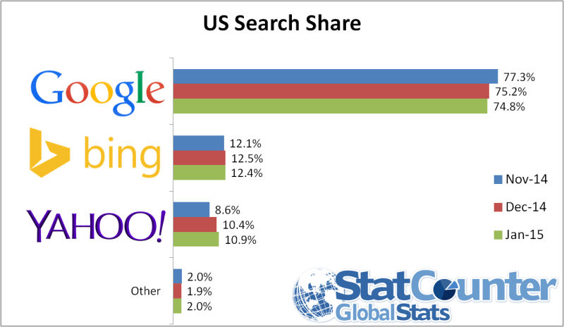 us-search-jan-15