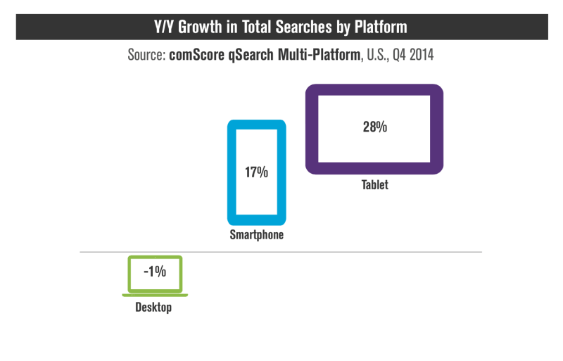 comscore mobile search growth