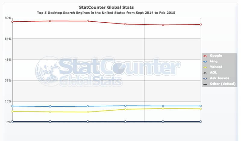 StatCounter-search_engine-US-monthly-201409-201502