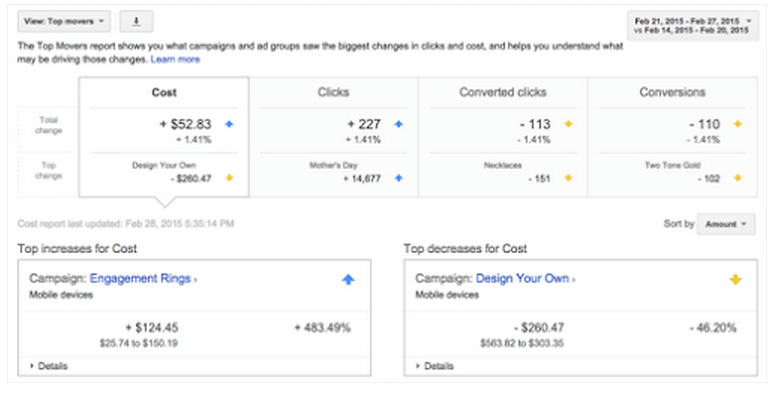 google update to adwords top movers report