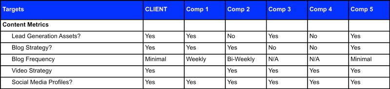Content Marketing Comparison