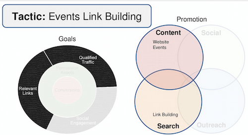 event-link-building