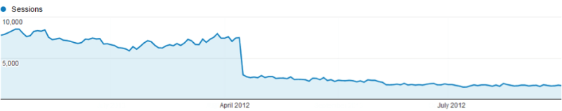 An unfortunate casualty of the April 2012 Google Penguin update