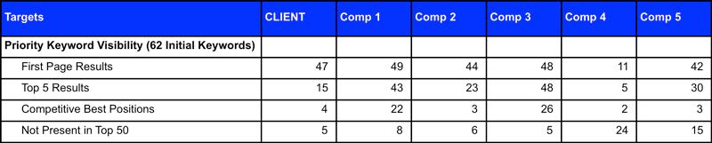 Keyword Comparison 1