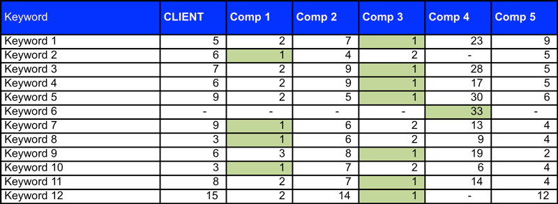 Keyword Comparison 2