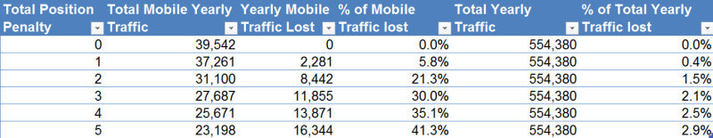 percent-of-total-traffic-lost-mobile-update