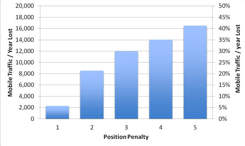 smartphone-traffic-drops-by-position-penalty