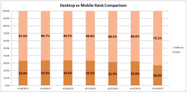 desktop-vs-mobile-rank-comparison-pt-4-e1429899994627