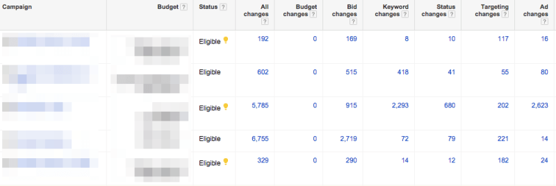 Assign different point values to different types of changes to calculate an overall activity score for an AdWords account. Screenshot of Google.com taken May 7, 2015.