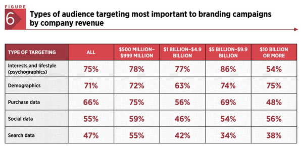 Targeting Data Most Important to Branding