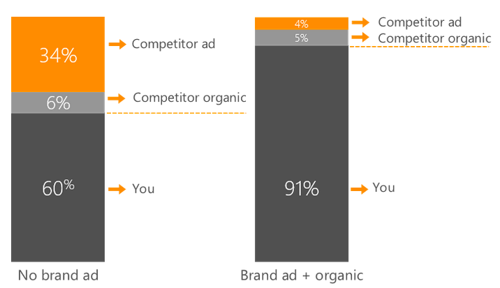clicks that go to competitors when brand ad is not present ppc