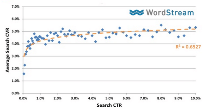 search click-through rate vs average conversion rate