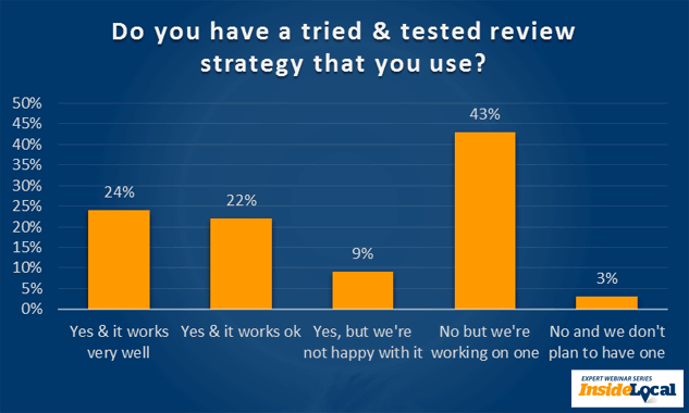 Do you have a tried & tested review strategy that you use?