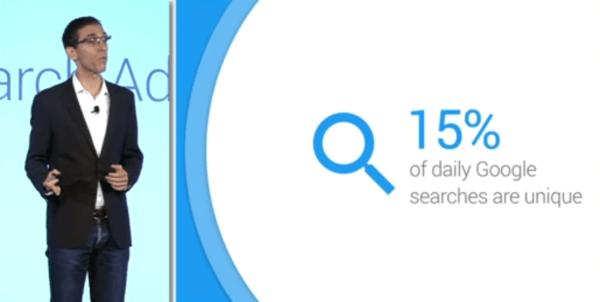 15 percent of google searches are unique