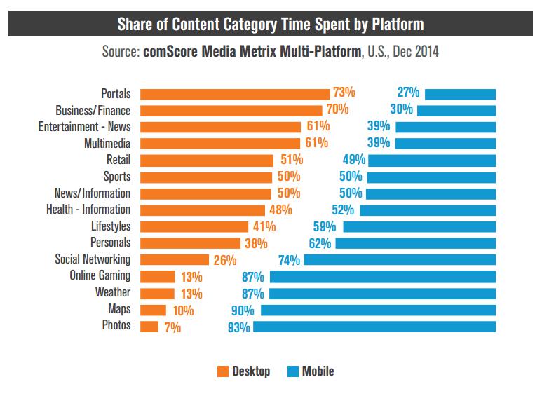 content-category-mobile-vs-desktop