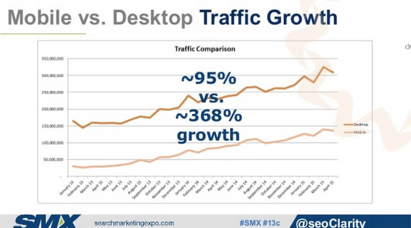mobile vs desktop growth