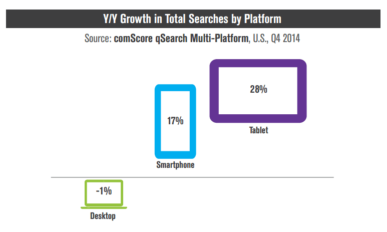 search-growth-device-comscore