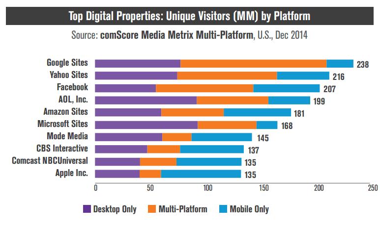 top-digital-properties-mobile-desktop-comscore
