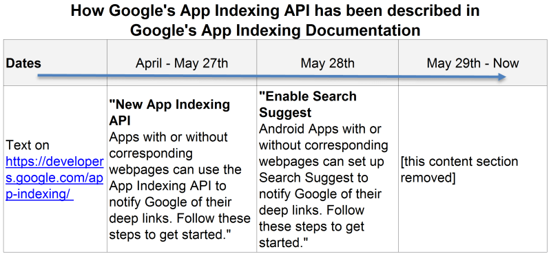 App Indexing API Verbiage