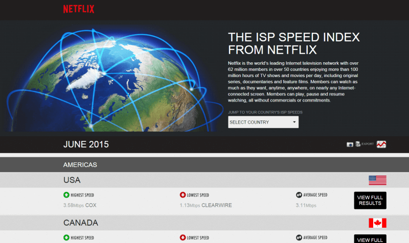 ISP Speed Index home