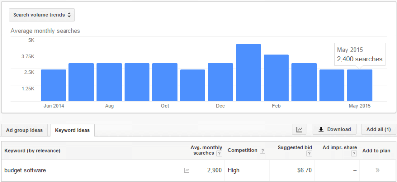 """Google AdWords Keyword Planner search volume data for """"budget software"""""""