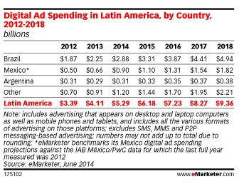 Digital Ad Spending in Latin America, by Country, 2012-2018