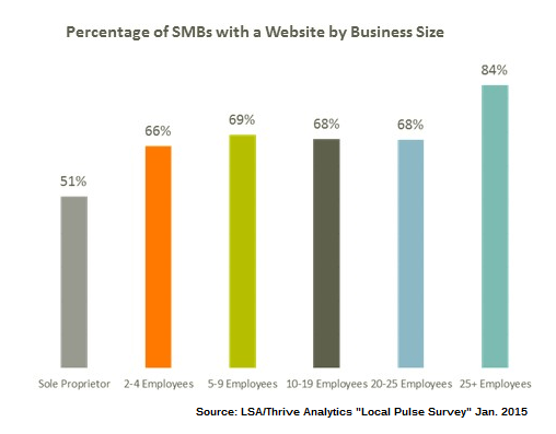 graphic 4 smb websites