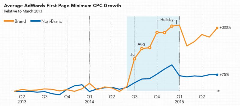 rkg-q2-2015-minimum-cpcs