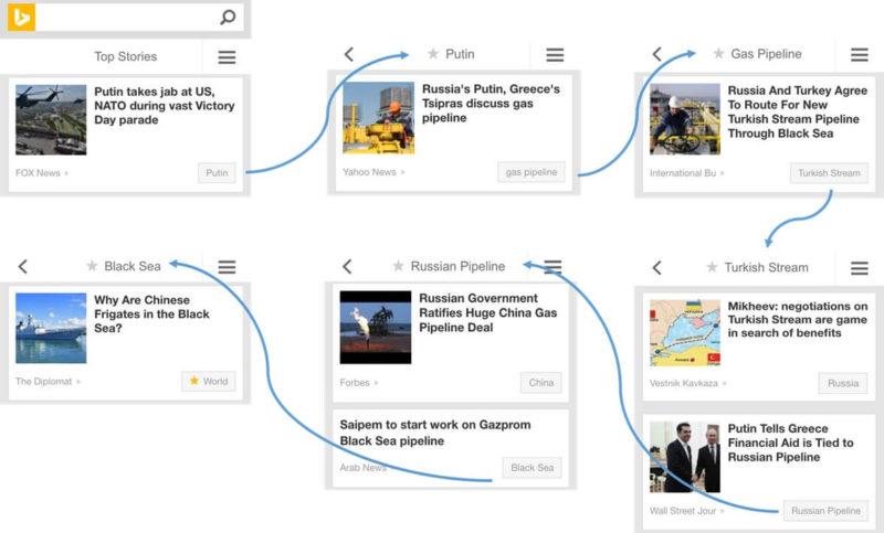 Bing News smart labels