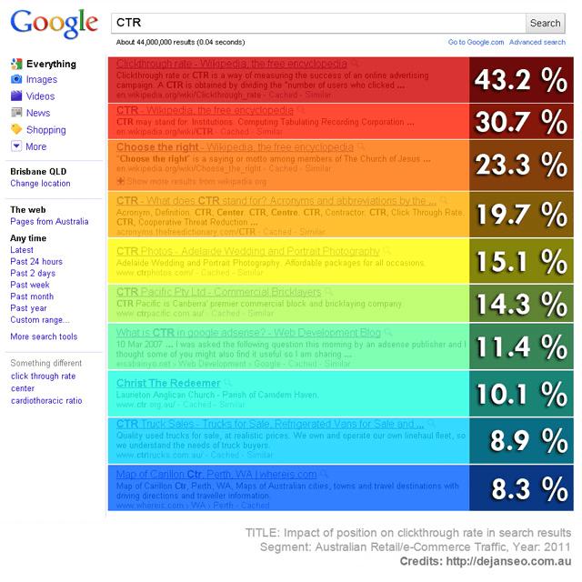 CTRs top 10 Google