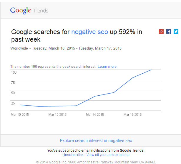 Google trends email