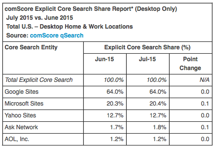 comscore july 2015 search rankings