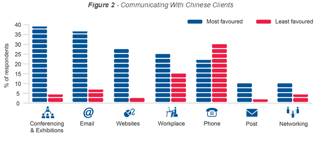 china b2b communication methods