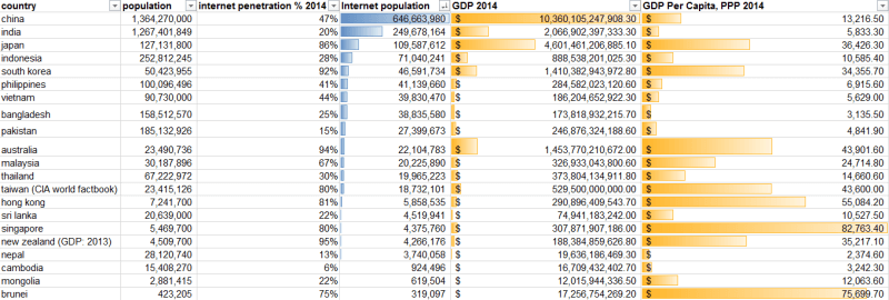 country rankings total internet population