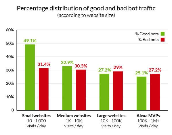 distribution-bad-good-bot-traffic