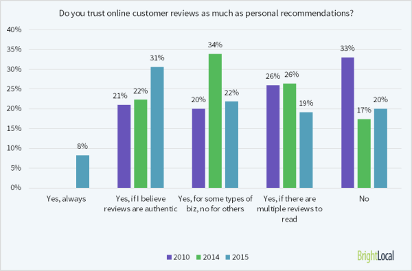 80% of consumers trust online reviews as much as personal recommendations